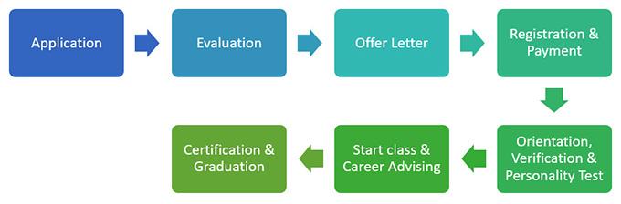 Skills Certificate in DOTA 2 | Asia Pacific University (APU)