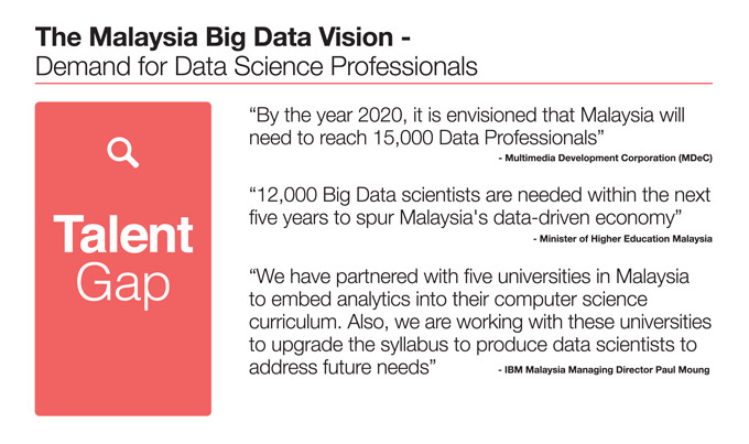 msc in data science and business analytics | asia pacific university ...